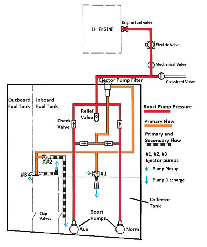 transportation safety board of canada aviation investigation 2000 International 4700 Wiring Diagram labeled diagram of fuel system used on the aircraft