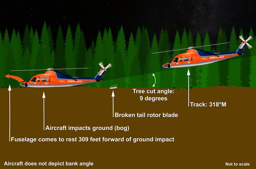 aviation investigation report a13h0001 transportation safety boarddepiction of c gimy\u0027s descent (side view)