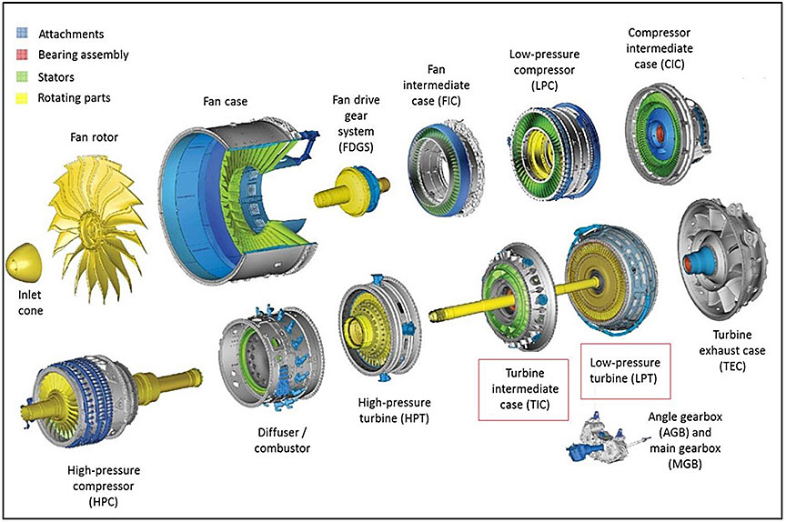 Diagram of the PW 1500G series engine main modules