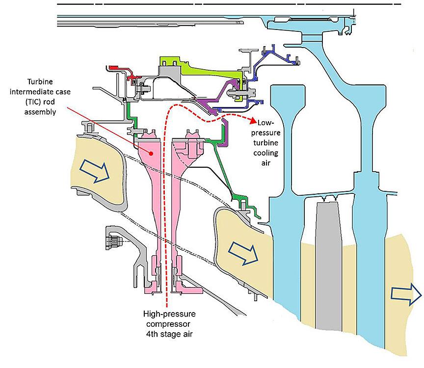 Cutaway view of turbine intermediate case rod locations