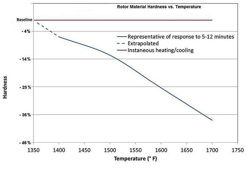 Graph showing rotor material hardness vs. temperature