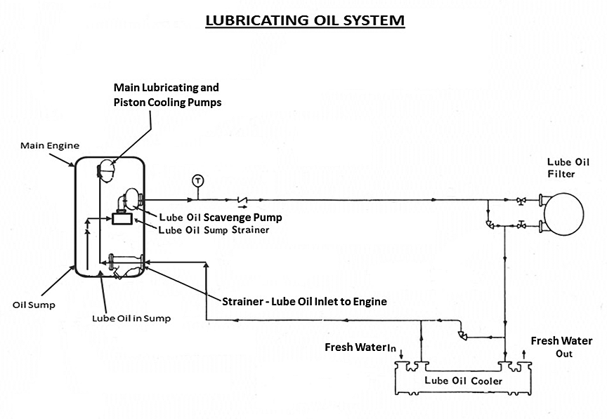 Pahlen Pool Heat Exchangers also Wiring Diagrams Mep002a Mep003a Military Diesel Generators furthermore Pilot Control Wiring Diagram Jcb in addition 2005 Fuel Injector Wiring 219223 together with 2 Ss Gate Valve. on diesel circuit diagram