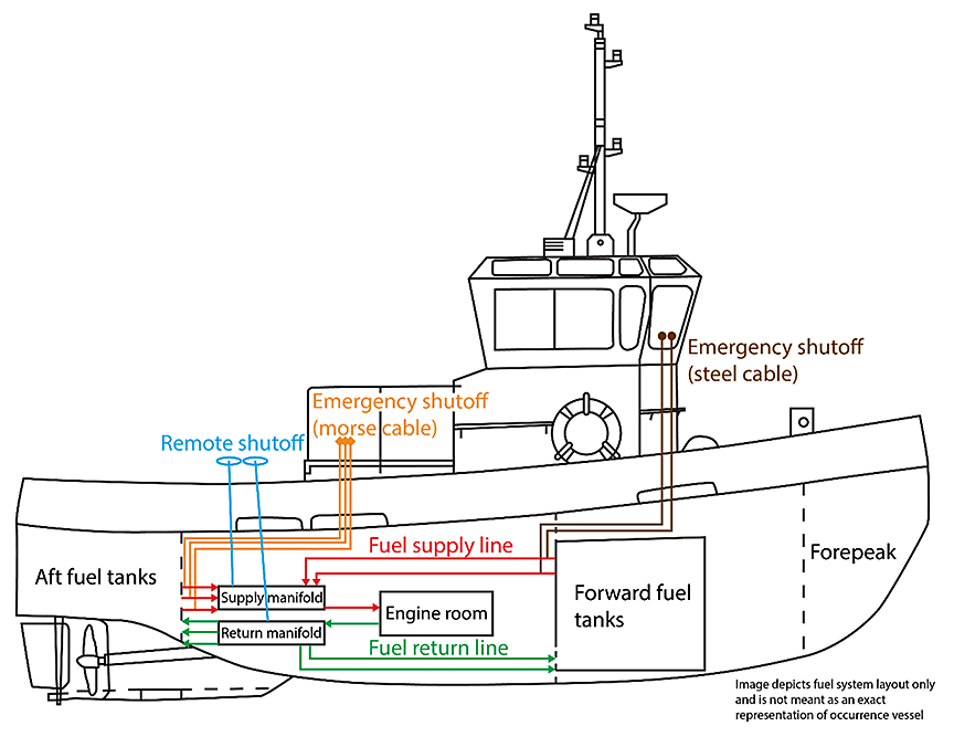 Tugboat Wiring Diagram Wiring Diagram Dat