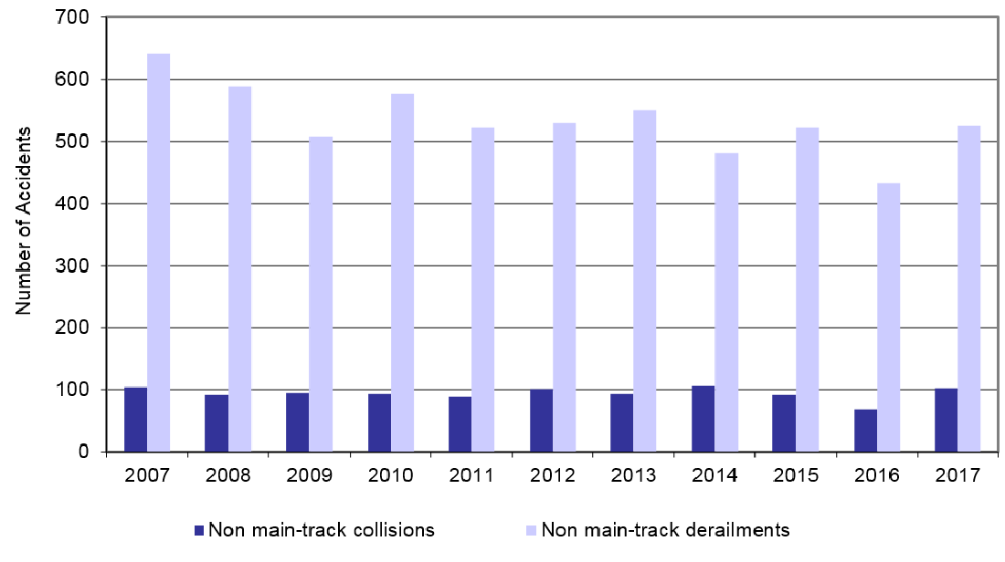 Statistical Summary - Railway Occurrences 2017