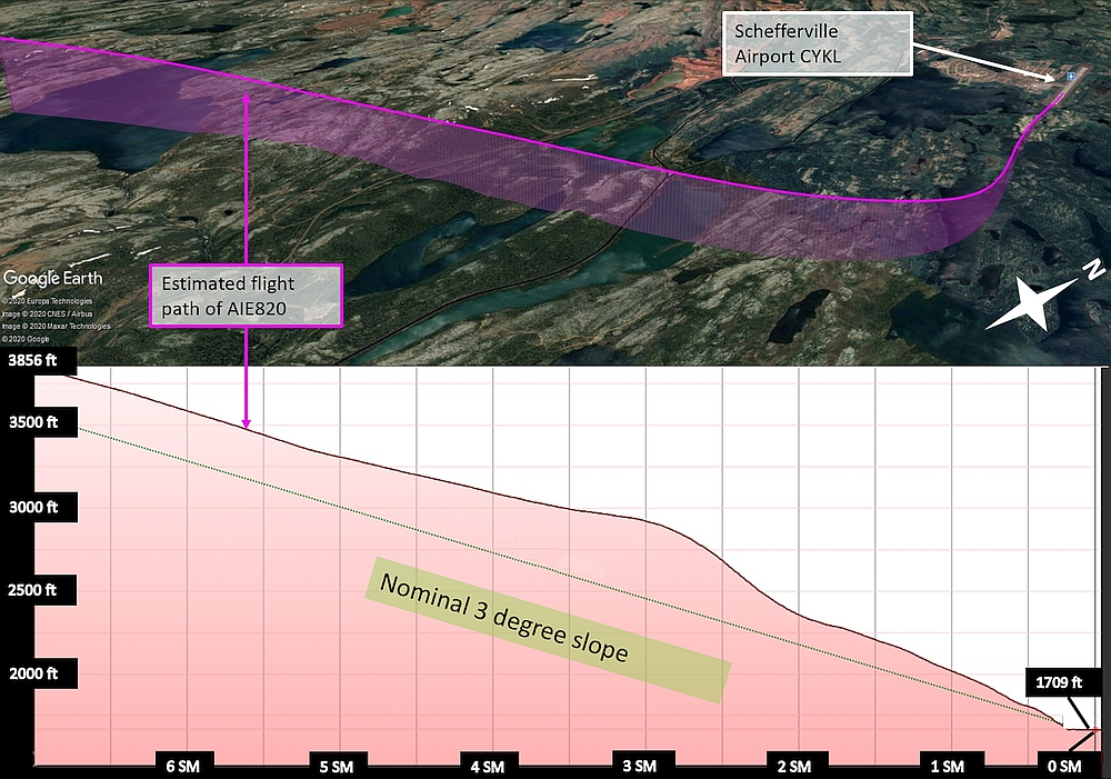 Estimated flight path of AIE820 (altitude above sea level, in feet, and remaining distance of the approach path, in statute miles) (Source: Google Earth, with TSB annotations)