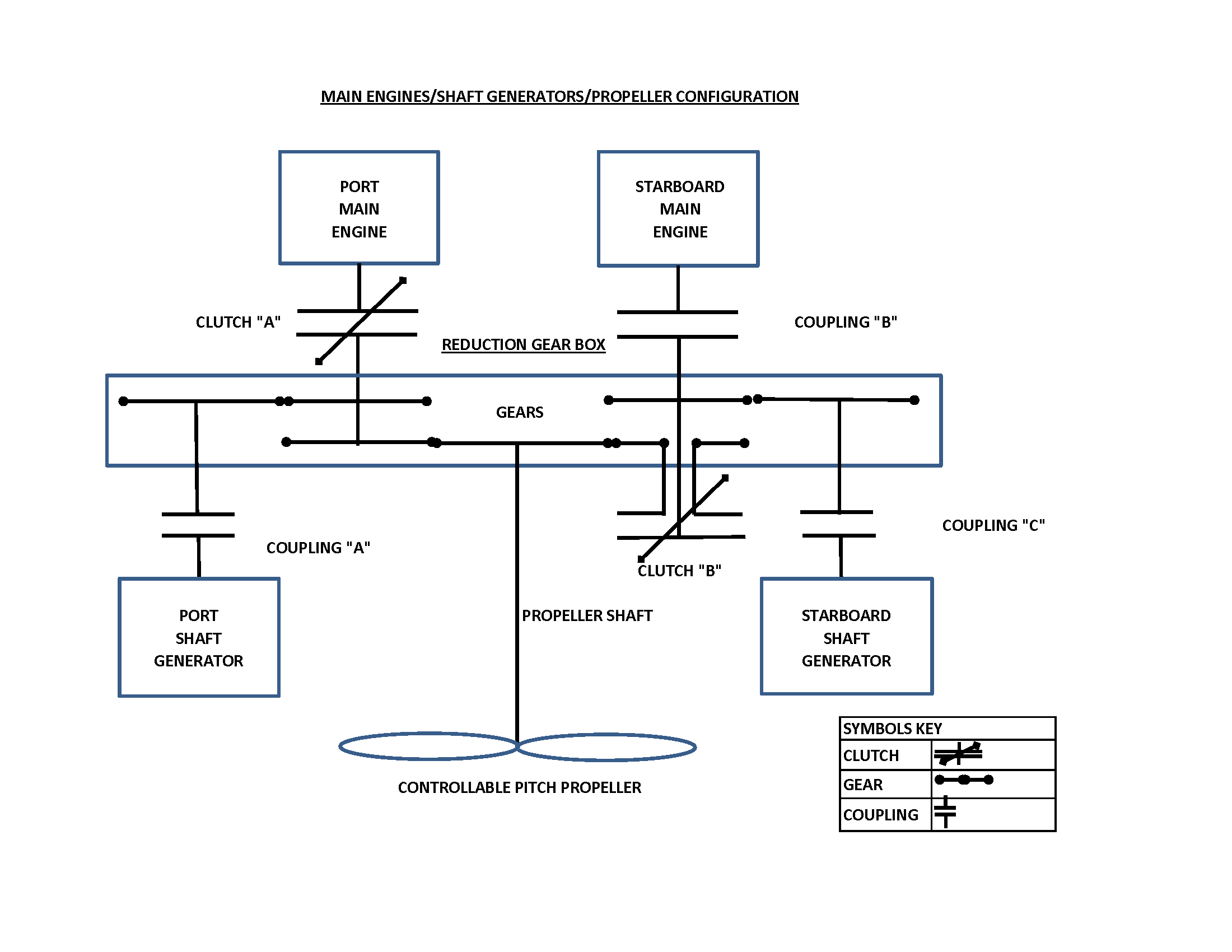 Transportation Safety Board Of Canada Marine Investigation Report How To Build Whistle Responder Circuit Diagram Arrangement The Main Engines Described In Description Vessel Section