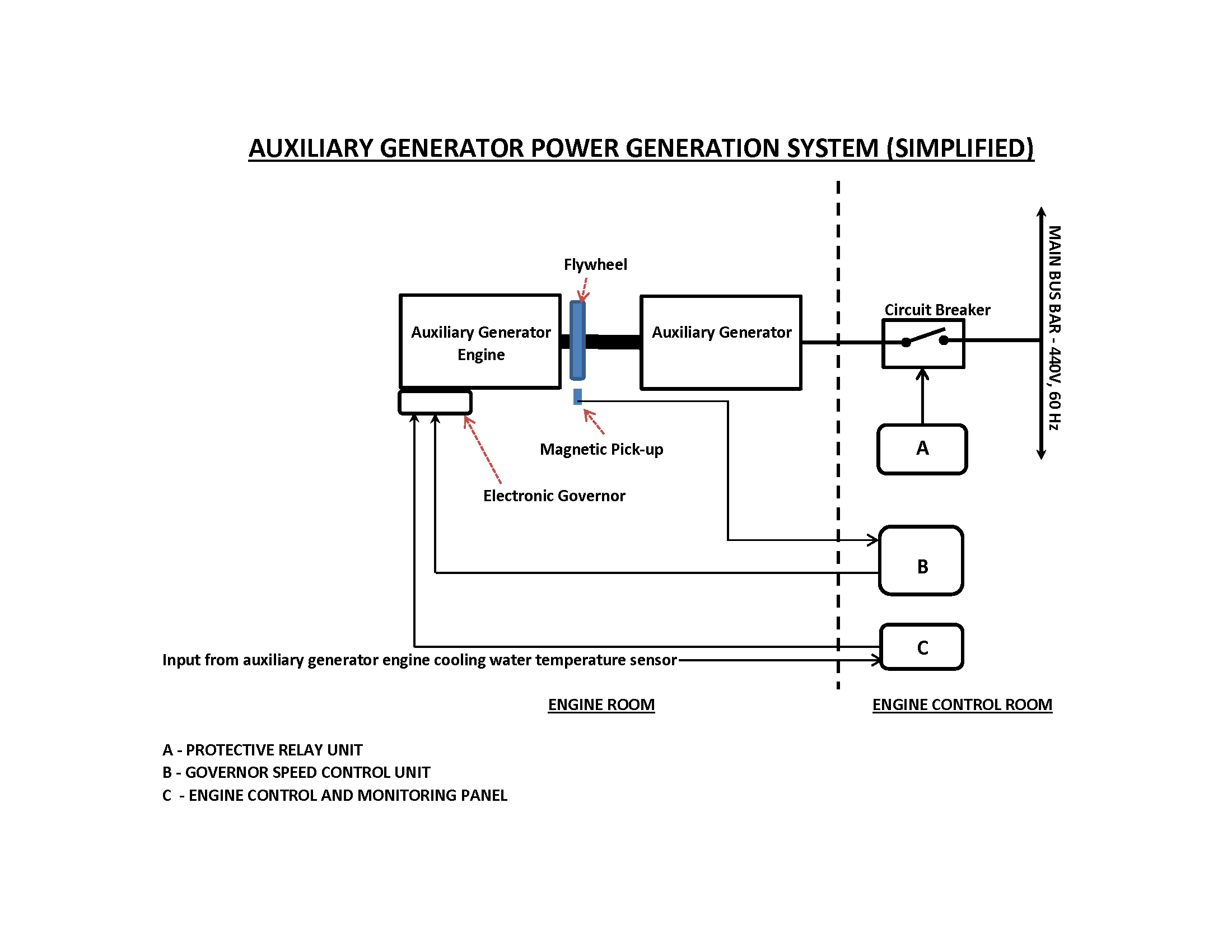 Transportation Safety Board Of Canada Marine Investigation Report How To Build Whistle Responder Circuit Diagram Main Power Generation